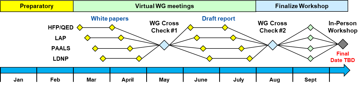 MP3 workshop process.